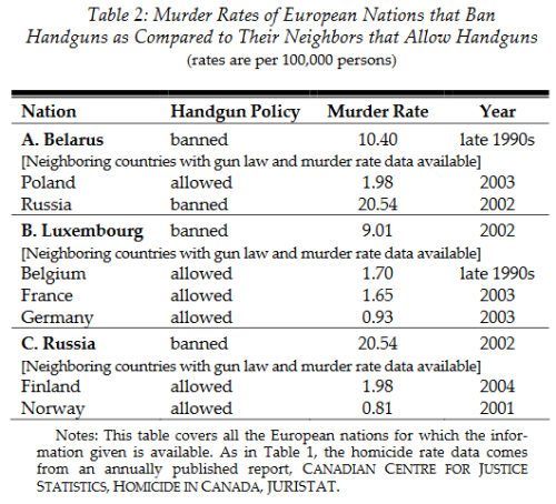 Table European Gun Ownership and murder rates 2.png