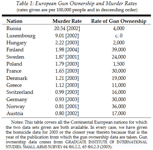 Table European Gun Ownership and murder rates.png
